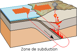 La subduction